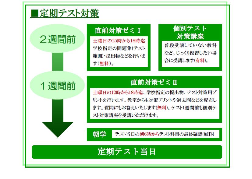 豊中緑丘・箕面の個別塾 セルモ 定期テスト対策